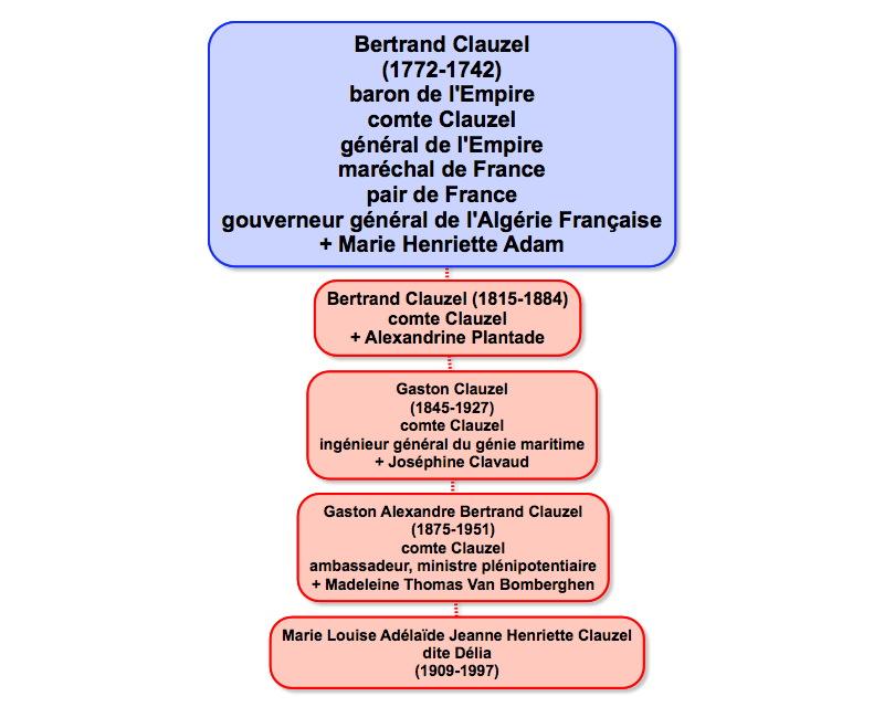 clauzel_delia_genealogie.jpg