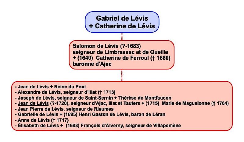 levis_ajac_genealogie1.jpg