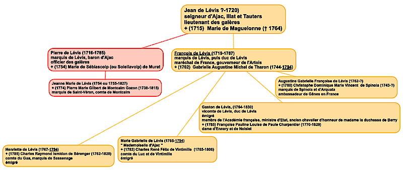 levis_ajac_genealogie2.jpg