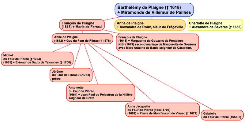plaigne_genealogie.jpg