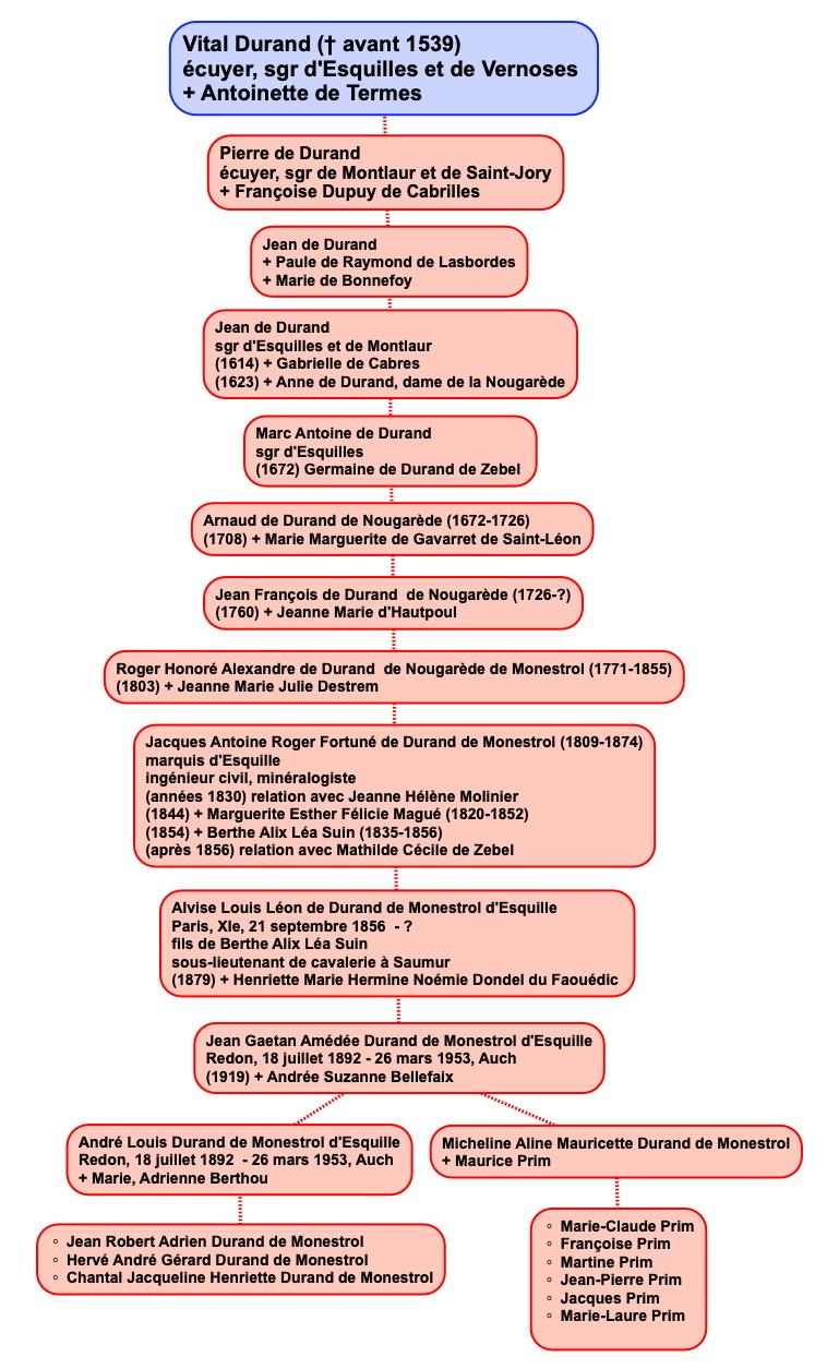 durand_monestrol_genealogie1.jpg
