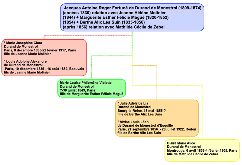 durand_monestrol_genealogie2.jpg