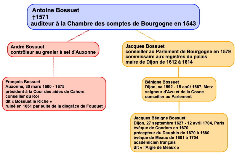 bossuet_genealogie.jpg
