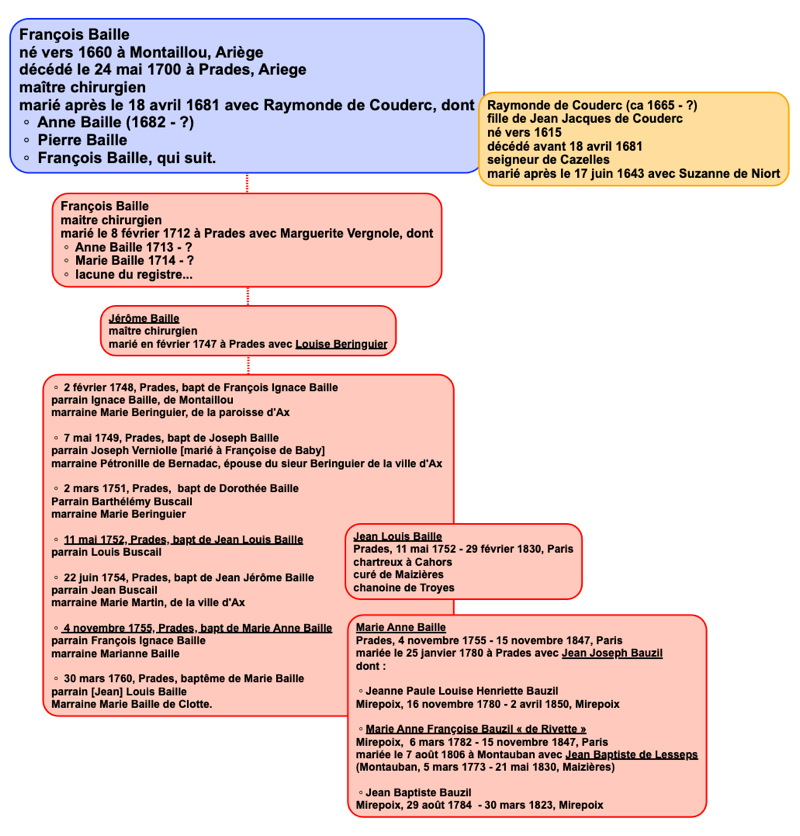 baille_genealogie.jpg