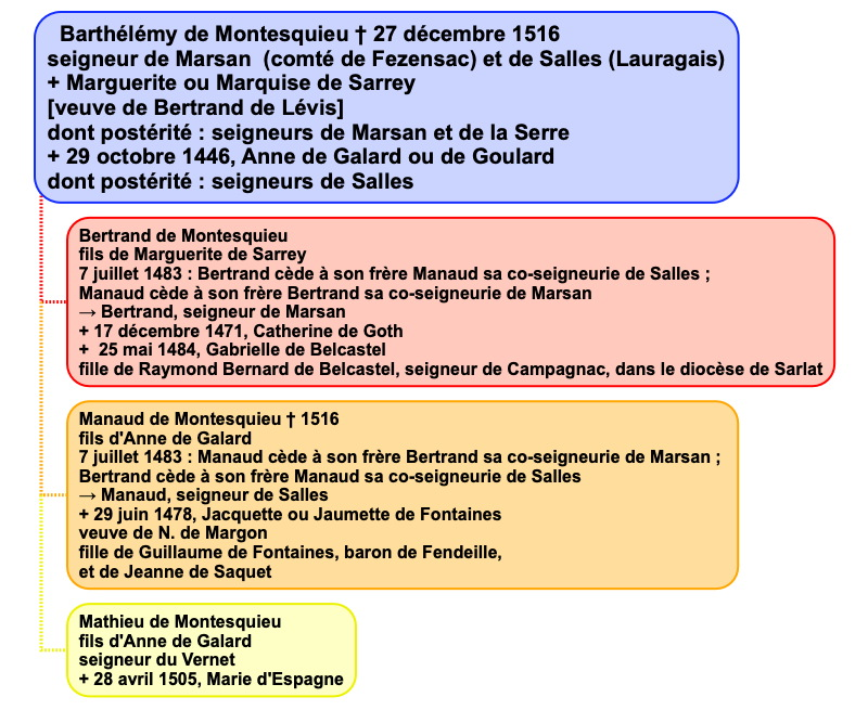 montesquieu_genealogie1.jpg