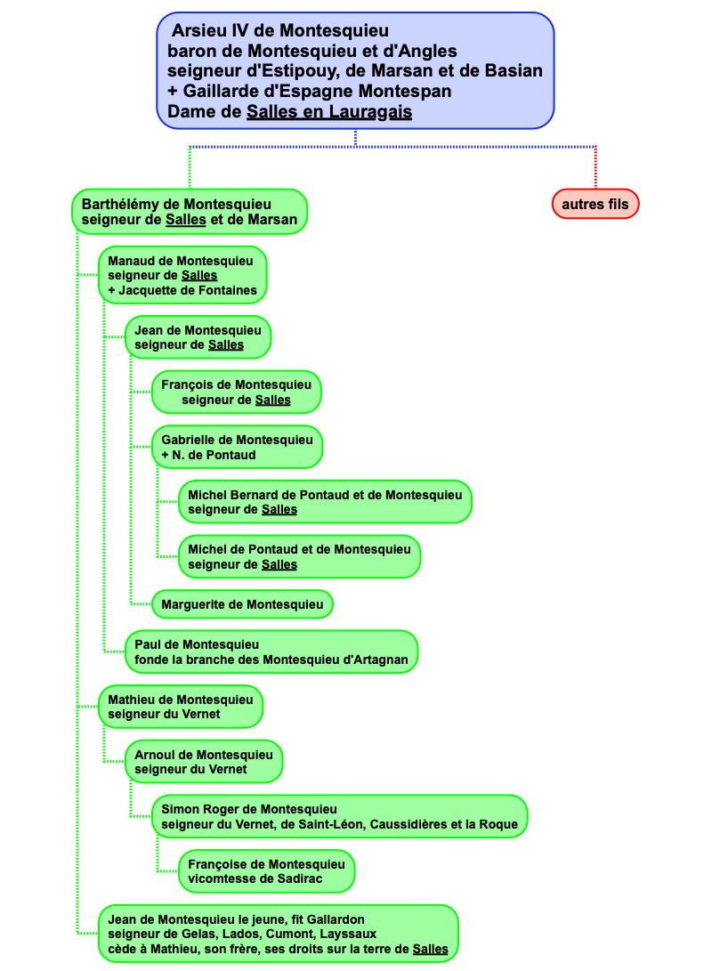 montesquieu_genealogie4.jpg