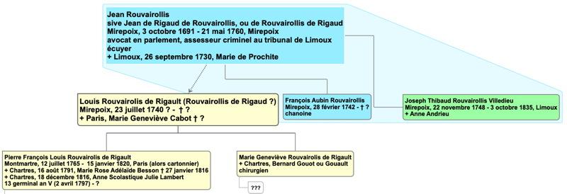 rouvairolis_rigault_genealogie1.jpg