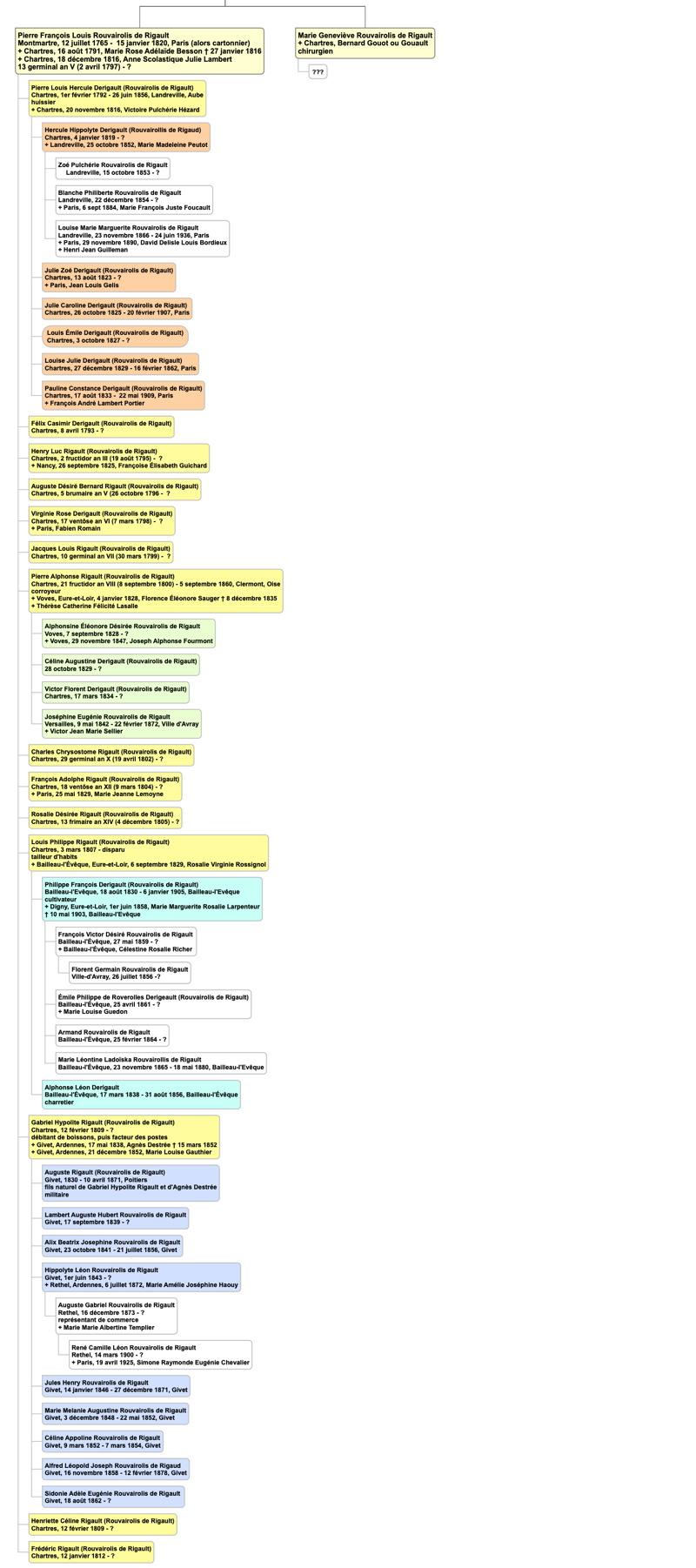 rouvairolis_rigault_genealogie2.jpg