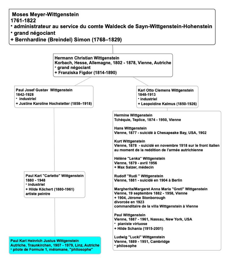 wittgenstein_genealogie.jpg