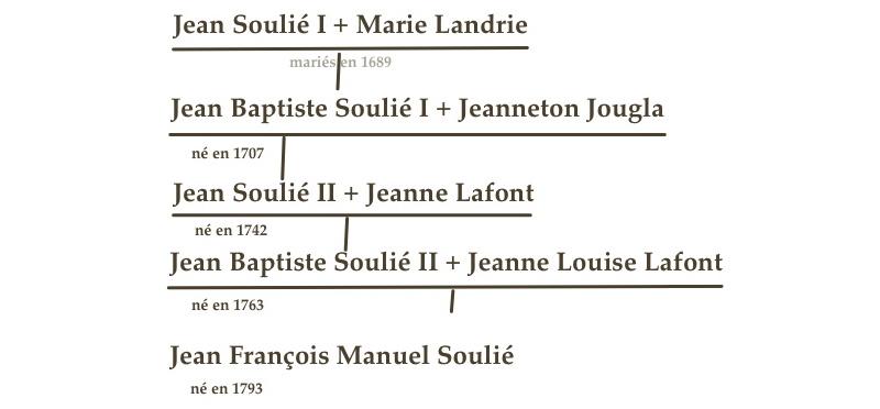 soulie_vebre_genealogie