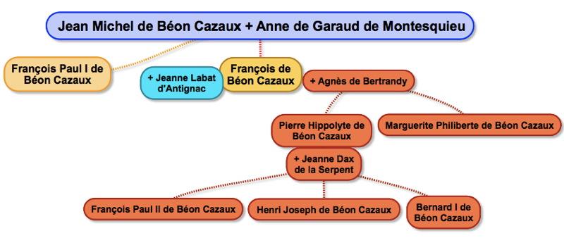 beon_genealogie
