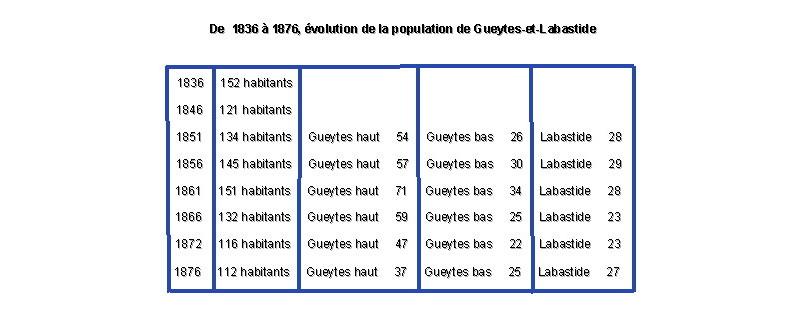 gueytes_population
