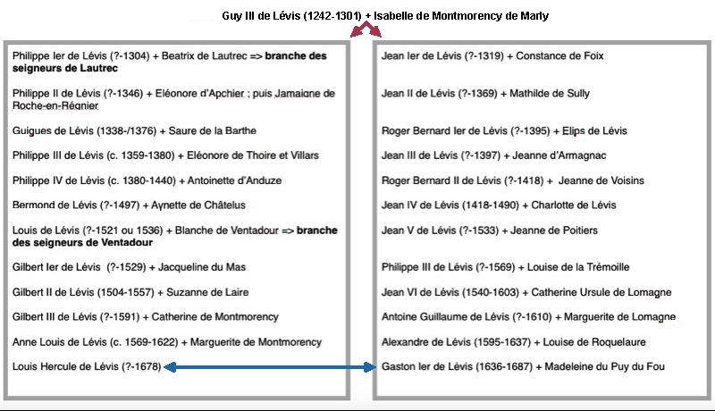 ventadour_genealogie
